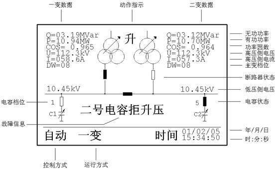 产品通过电力工业部无功补偿成套装置质量检测中心的检测并获国家发明专利。 DWK3-110TA2 调压式电压无功补偿控制器适用于控制一到两台主变调压,同时分别控制两段上的一到两组电容器,电容器可以是调压式的,也可以是开关投切式的。主变调压和电容调节分别可以进行自动和手动转换。这种机型特别适合供电局对原有设备进行改造。只要在电容开关柜下增加一个或两个有载调压式变压器就可以对原有电容进行全范围容量的多档调价。即使仅对一个电容进行调压式改造,控制器也可以自动将可调电容和固定开关投切的电容进行配合,达到成本低和功